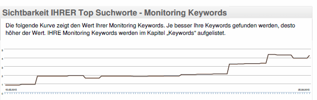 SEO-Report: Sichtbarkeitskurve Ihrer Keywords