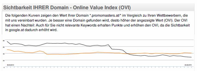 SEO-Report: Sichtbarkeitskurve für Ihre Domain