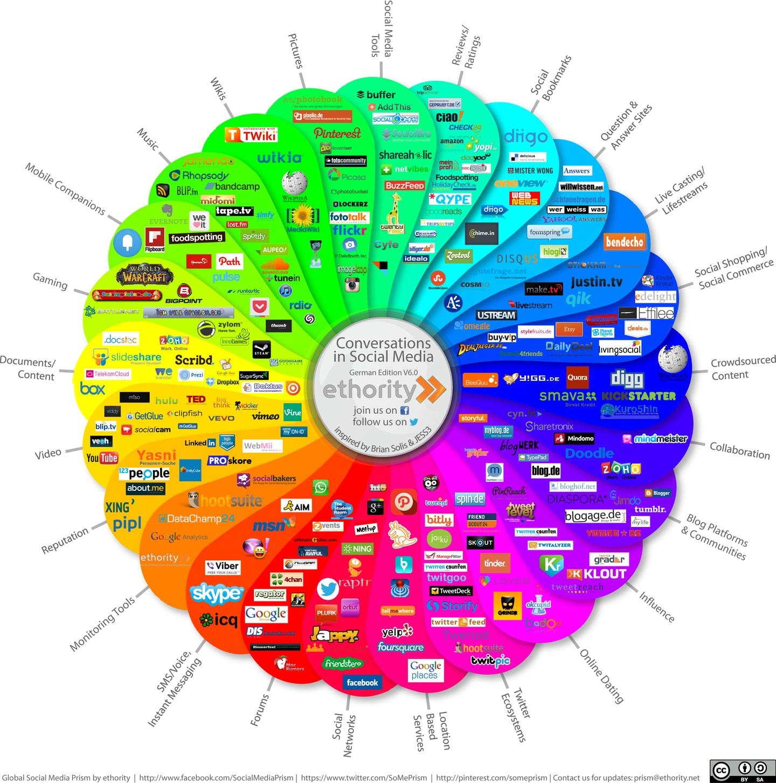Das Social Media Prisma zeigt die Landschaft der Social Media mit allen relevanten Kanälen für die relevantesten Social Media Plattformen, Tools und Anbieter. So werden insgesamt 261 Anbieter in 25 Kategorien aufgelistet. Quelle: ethority.de