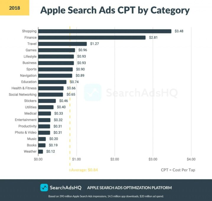 Durchschnittliche CPT Preise für Apple Search Ads