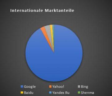 Internationale Marktanteile der Suchmaschinen Google, Yahoo, Bing, baidu, Yandex, Shenma