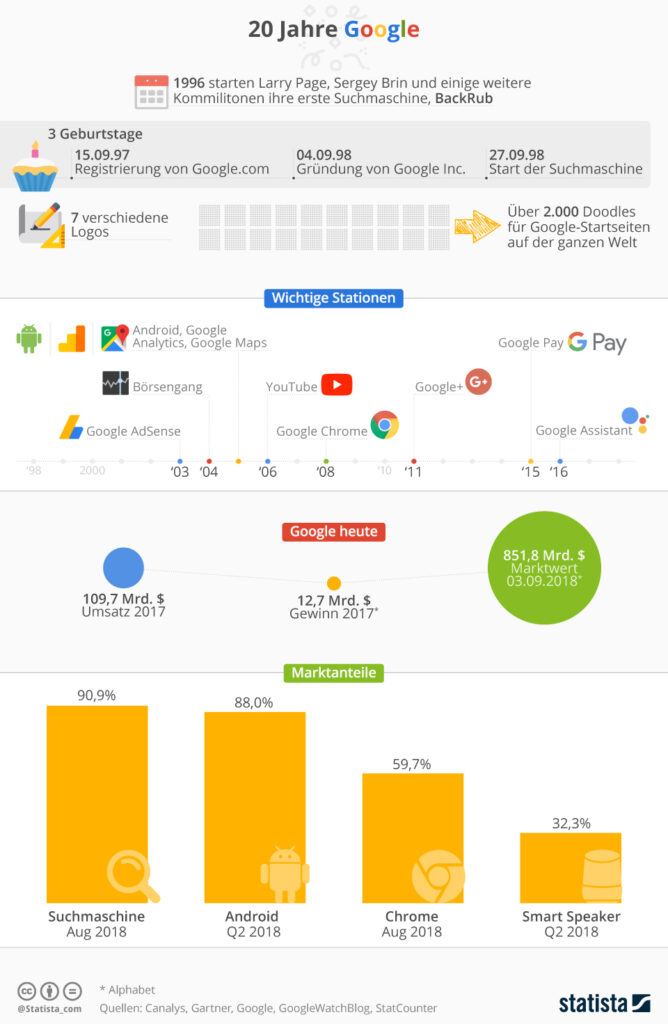 Die Entwicklung von Google - Quelle Statista